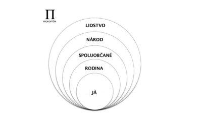 Jak bychom se měli chovat ke svým bližním: Hieroklův kruh světobčanství